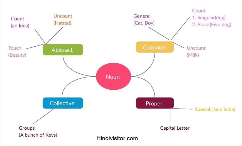 English subject mind mapping