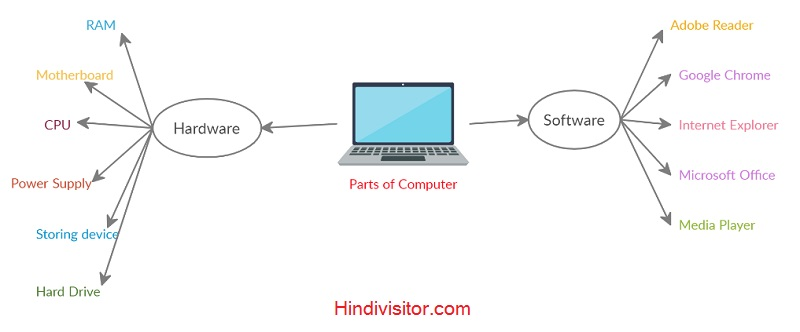 Parts of computer mind mapping