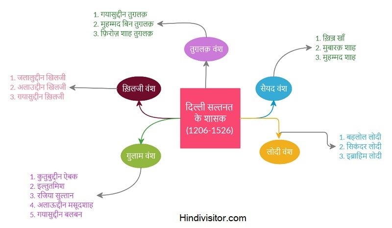 history subject mind mapping
