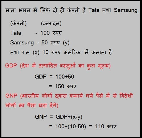 gdp and gnp example