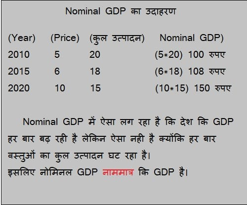 nominal gdp example