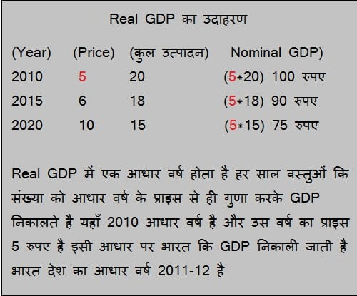 real gdp example GDP GNP NDP NNP PPP